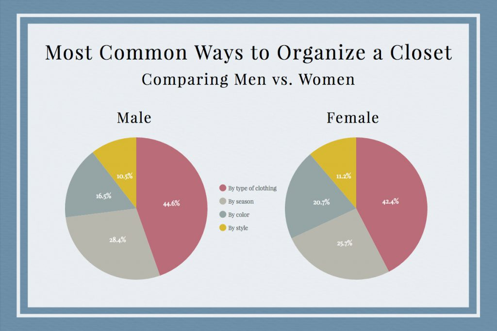 It's no secret that women and men are different. Which may have you wondering, how can one closet serve the needs of both genders? We're here to talk about a women's closet vs men's and help you figure out how to make your closet needs work in one space.